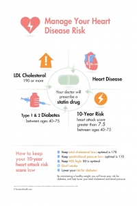 Heart Disease Risk Poster