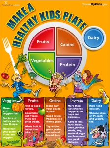 Top Nutrition Education Posters | nutritioneducationstore.com