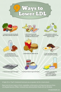 9 Ways to Lower LDL Cholesterol Poster