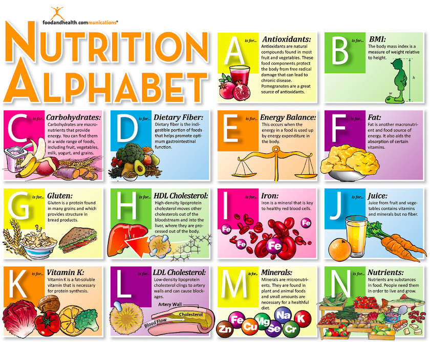 Unhealthy Food Plate Nutrition Alphabet Pos...