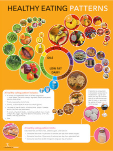 Eating Patterns Poster