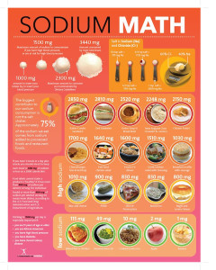 Sodium Math Poster