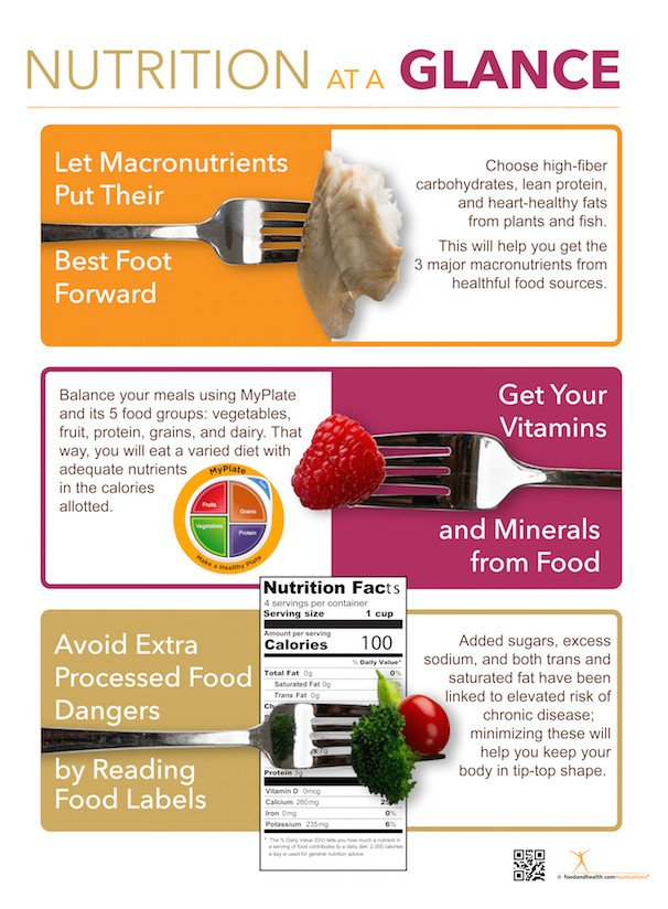 Nutrition at a Glance | nutritioneducationstore com