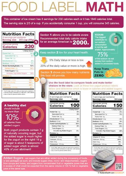 Nutrition Math Quiz Nutritioneducationstore Com