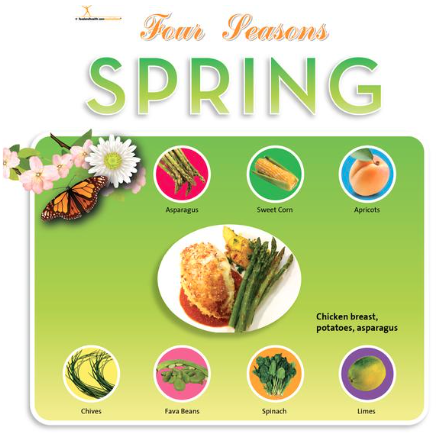 Bulletin Board Idea For Spring Nutritioneducationstore Com